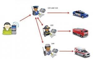 Emergency Call Structure in Austria