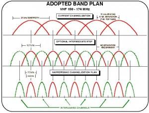 Figure 1: VHF Band