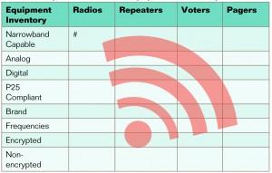Table 1: Sample Narrowband Equipment Inventory