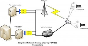 Simplified Network Drawing Showing FSA4000 Connections