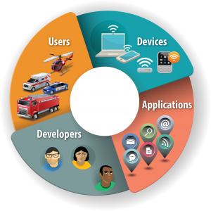 """An environment that fosters communication flow among different stakeholders is vital to the formation of an app-development """"community."""""""
